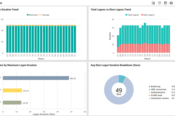 Detailed reports for analyzing performance and logon time